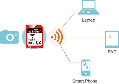 ez Share SD Flashspeicherkarte Verbindungsmöglichkeiten