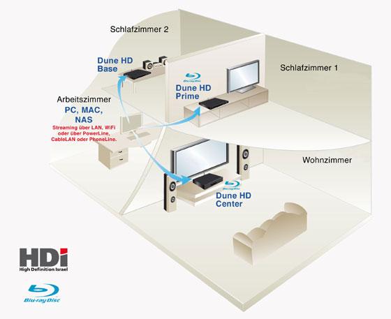 HDAudio + Video im ganzen Haus mit den HDI Dune Netzwerk Media Streaming Clients direkt vom PC, Server oder NAS aus dem Arbeitszimmer, dem Internet oder direkt von Bl-ray, DVD oder CD Medien, Festplatte oder USB-Stick!