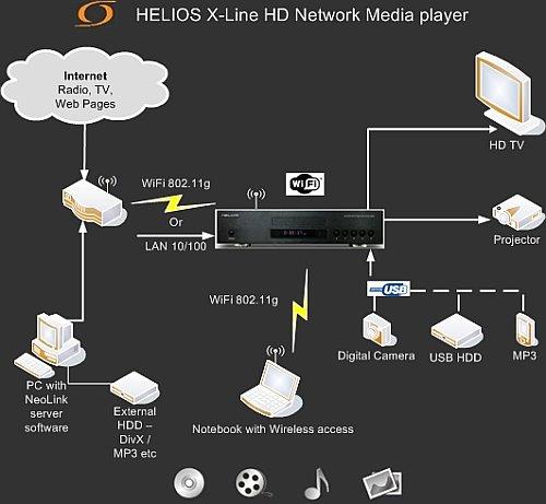 Einer der besten HD Audio/Video MediaPlayer am Markt welcher auch aus Ihrer DVD Sammlung die besten Bilder dank Upscale Funktion zaubert