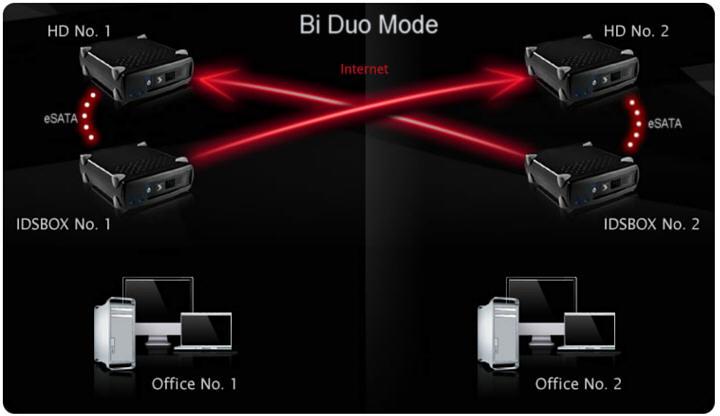 Bi Duo Mode mit zwei IDSboxen und externen Festplatten zur gegenseitigen Sicherung