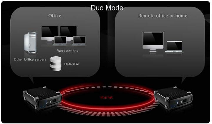 Duo Mode mit einer IDSbox im Büro und einer IDSbox zuhause oder in der Zentrale