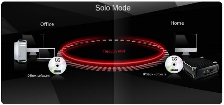 Solo Mode mit nur einer IDSbox zuhause und Backupsoftware im Büro