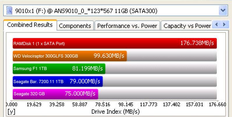 Vergleichstest RAMDisk2 (ANS9010-B) gegen WD VelociRaptor 300GLFS 300GB, SAMSUNG Spinpoint F1 1TB, Seagate Barracuda 7200.11 1TB und Seagate 320 GB SATA 7.200. Der komplette Test ist auch als PDF im nebenstehenden Link verfügbar.
