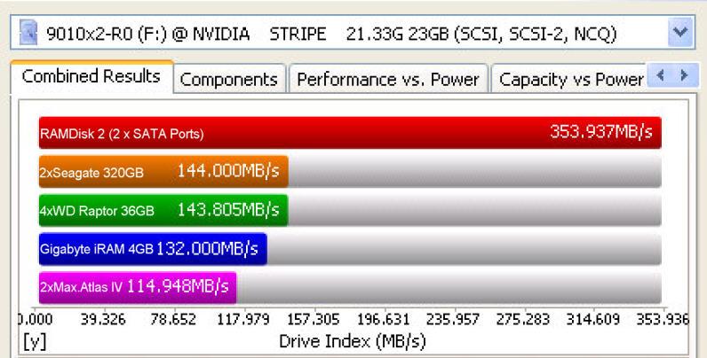 Vergleichstest RAMDisk2 (ANS9010) gegen 2 x Seagate 320GB, 4 x WD Raptor je 36GB, Gigabyte iRAM Disk und 2 x Maxtor Atlas IV. Der komplette Test ist auch als PDF im nebenstehenden Link verfügbar.