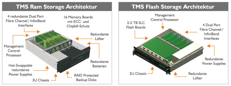 TMS Ram Storage und TMS Flash Storage Architektur